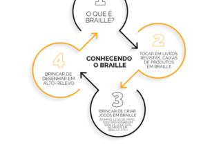 Sequência didática:  Conhecendo o braille