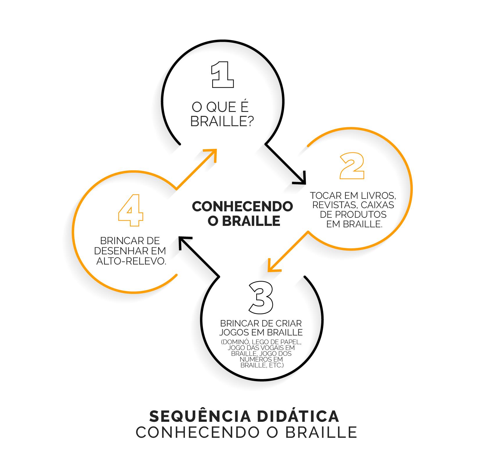conhecendo braille revista senso